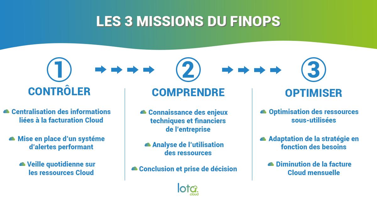 Infographie : les 3 missions du FinOps