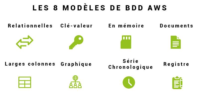 Les 8 modèles de base de données AWS