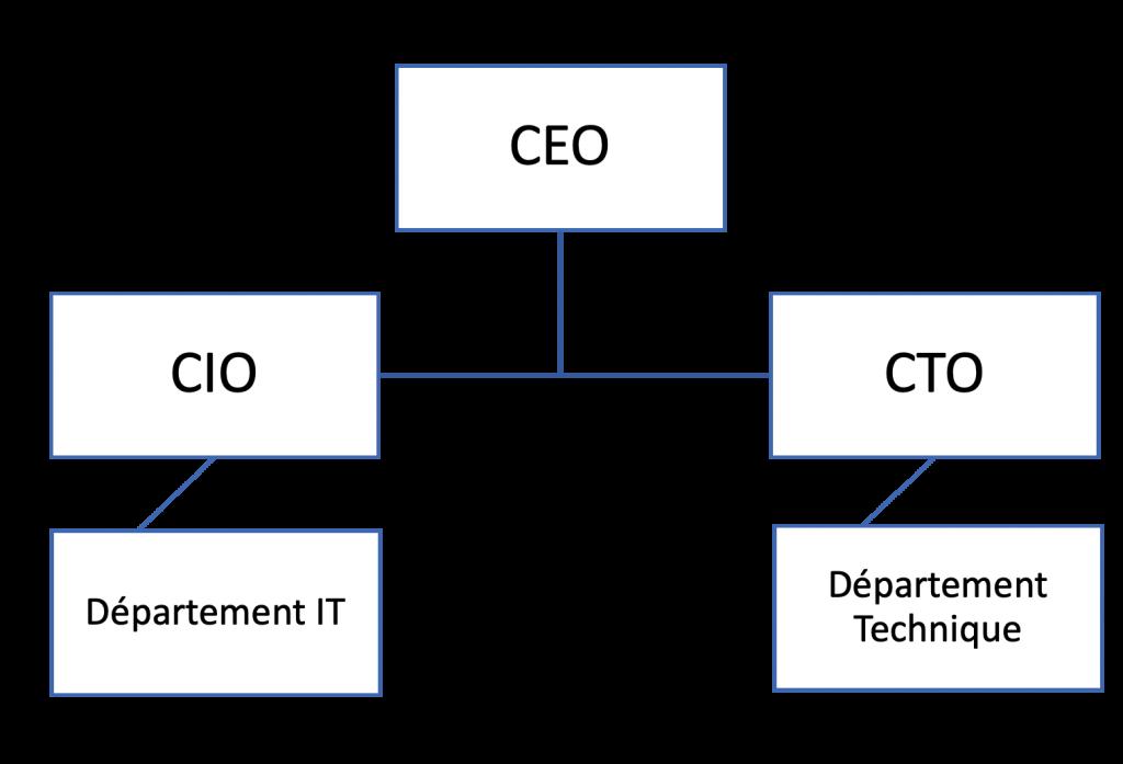 Schéma de la hiérarchie CIO CTO dans les grandes entreprises