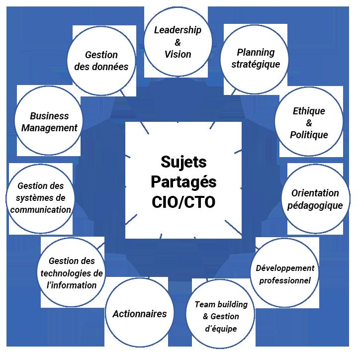 Schéma des sujets partagés entre CIO et CTO