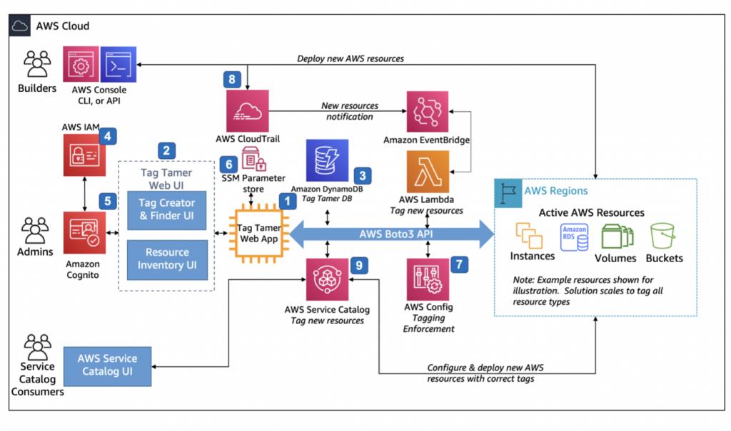 Schéma fonctionnement de tag tamer chez AWS