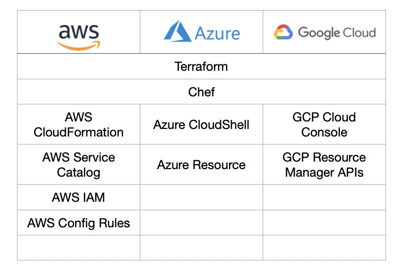 Outils pour taguer ses ressources FinOps sur AWS, GCP et Azure