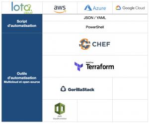 Tableau des outils d'automatisation des tags chez AWS, Azure et GCP